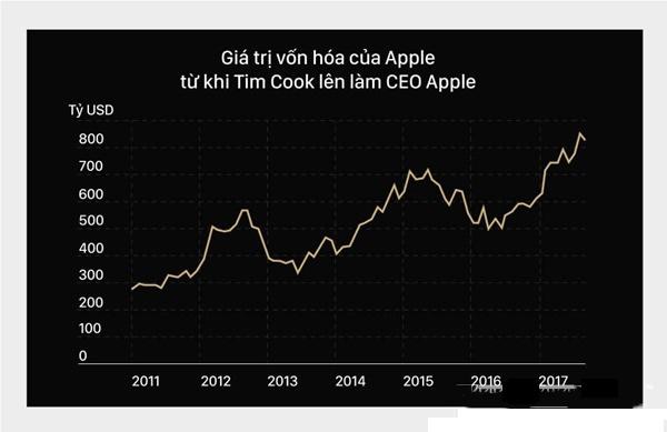 Tim Cook là ai? Tiểu sử và sự nghiệp của người kế nhiệm Apple - Ảnh 3